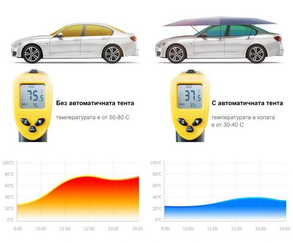 Измервана температура вътре в автомобила след излагане на слънце в летните дни