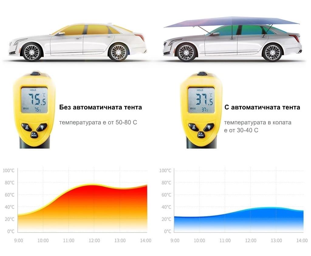 Измервана температура вътре в автомобила